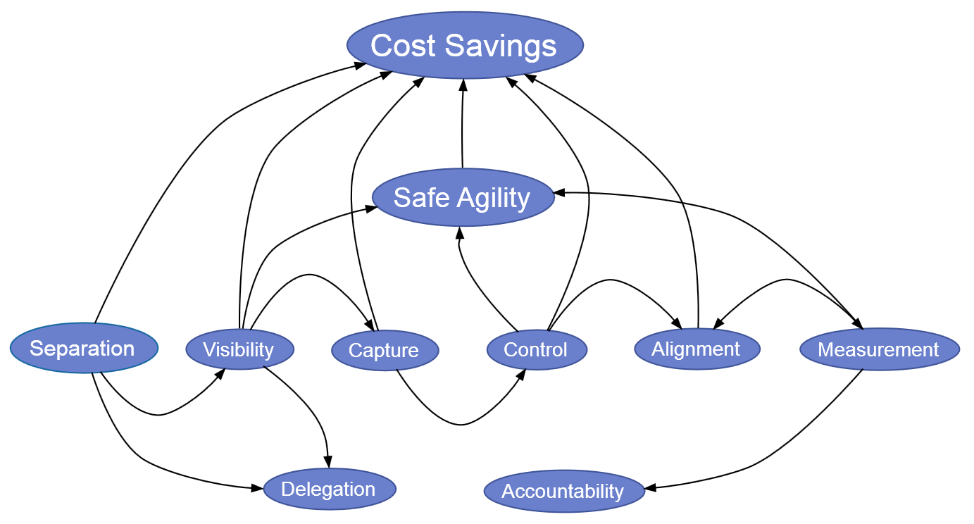 10 Reasons Why Business Decision Management is a Matter of 'Do or Die'