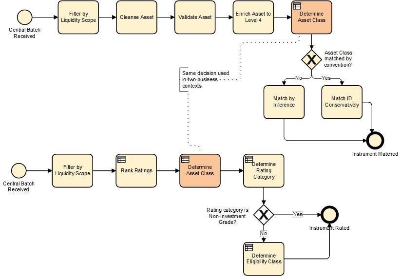 Integrating Business Decisions and Processes: Effective Collaboration of DMN and BPMN