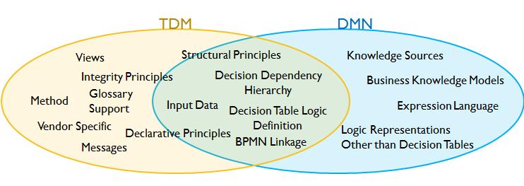 How TDM Principles Inform Good Practice in DMN